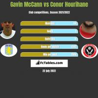 Gavin McCann vs Conor Hourihane h2h player stats