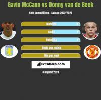 Gavin McCann vs Donny van de Beek h2h player stats