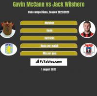 Gavin McCann vs Jack Wilshere h2h player stats