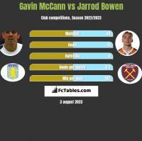 Gavin McCann vs Jarrod Bowen h2h player stats