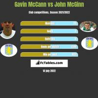 Gavin McCann vs John McGinn h2h player stats