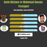 Gavin McCann vs Mahmoud Hassan-Trezeguet h2h player stats