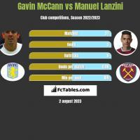 Gavin McCann vs Manuel Lanzini h2h player stats