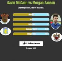 Gavin McCann vs Morgan Sanson h2h player stats