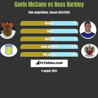 Gavin McCann vs Ross Barkley h2h player stats