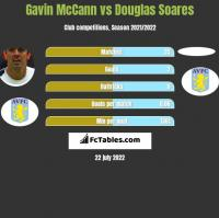 Gavin McCann vs Douglas Soares h2h player stats