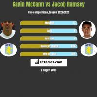 Gavin McCann vs Jacob Ramsey h2h player stats
