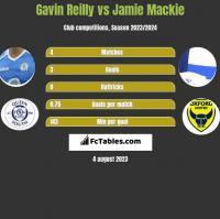 Gavin Reilly vs Jamie Mackie h2h player stats