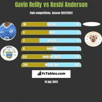 Gavin Reilly vs Keshi Anderson h2h player stats