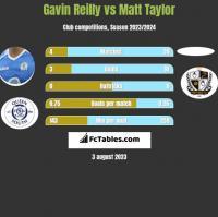 Gavin Reilly vs Matt Taylor h2h player stats