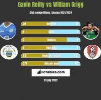 Gavin Reilly vs William Grigg h2h player stats