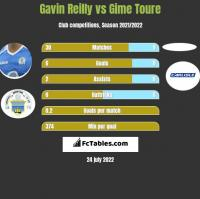 Gavin Reilly vs Gime Toure h2h player stats