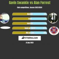 Gavin Swankie vs Alan Forrest h2h player stats