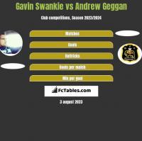 Gavin Swankie vs Andrew Geggan h2h player stats