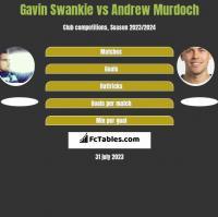 Gavin Swankie vs Andrew Murdoch h2h player stats