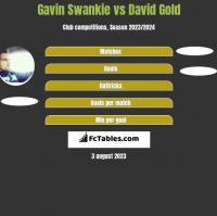 Gavin Swankie vs David Gold h2h player stats