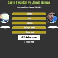 Gavin Swankie vs Jamie Adams h2h player stats
