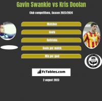 Gavin Swankie vs Kris Doolan h2h player stats