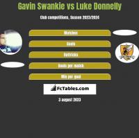 Gavin Swankie vs Luke Donnelly h2h player stats