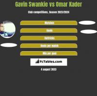 Gavin Swankie vs Omar Kader h2h player stats