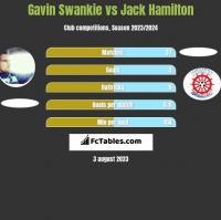 Gavin Swankie vs Jack Hamilton h2h player stats
