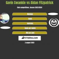 Gavin Swankie vs Aidan Fitzpatrick h2h player stats