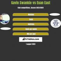 Gavin Swankie vs Euan East h2h player stats
