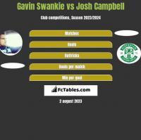Gavin Swankie vs Josh Campbell h2h player stats