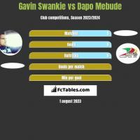 Gavin Swankie vs Dapo Mebude h2h player stats