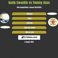 Gavin Swankie vs Tommy Goss h2h player stats