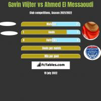 Gavin Vlijter vs Ahmed El Messaoudi h2h player stats