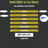Gavin Vlijter vs Luc Mares h2h player stats