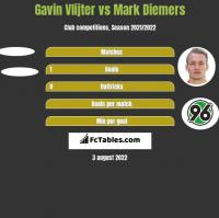 Gavin Vlijter vs Mark Diemers h2h player stats
