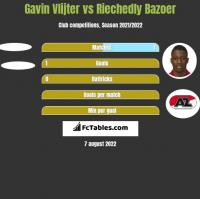 Gavin Vlijter vs Riechedly Bazoer h2h player stats