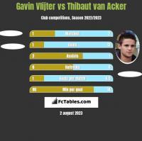 Gavin Vlijter vs Thibaut van Acker h2h player stats