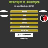 Gavin Vlijter vs Juul Respen h2h player stats