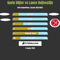 Gavin Vlijter vs Lance Duijvestijn h2h player stats