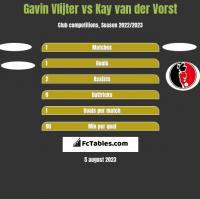 Gavin Vlijter vs Kay van der Vorst h2h player stats