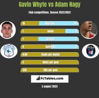 Gavin Whyte vs Adam Nagy h2h player stats