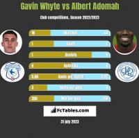 Gavin Whyte vs Albert Adomah h2h player stats