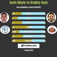 Gavin Whyte vs Bradley Dack h2h player stats