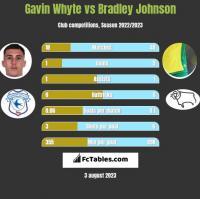 Gavin Whyte vs Bradley Johnson h2h player stats