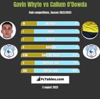 Gavin Whyte vs Callum O'Dowda h2h player stats