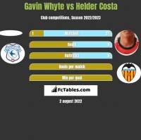 Gavin Whyte vs Helder Costa h2h player stats