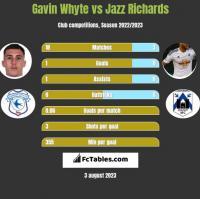 Gavin Whyte vs Jazz Richards h2h player stats