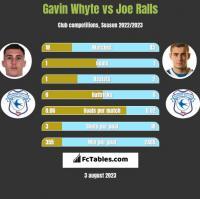 Gavin Whyte vs Joe Ralls h2h player stats