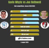 Gavin Whyte vs Joe Rothwell h2h player stats