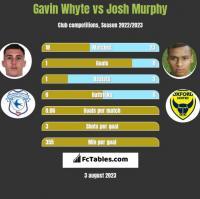 Gavin Whyte vs Josh Murphy h2h player stats