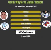 Gavin Whyte vs Junior Hoilett h2h player stats
