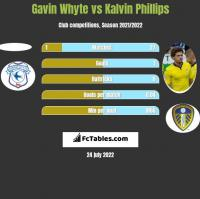 Gavin Whyte vs Kalvin Phillips h2h player stats